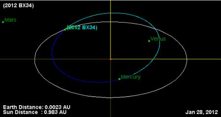 Астероид 2012 BX34 совсем близко