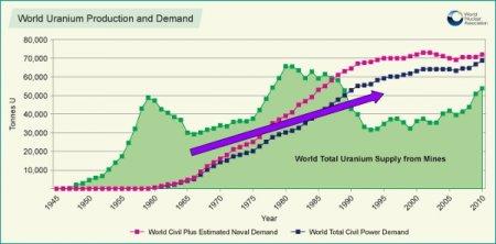 В начале 2013 года ожидается урановый кризис