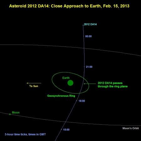 К Земле приближается новый астероид