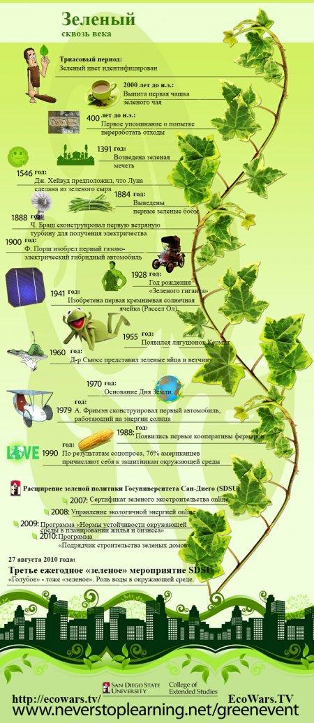 Зеленый сквозь века