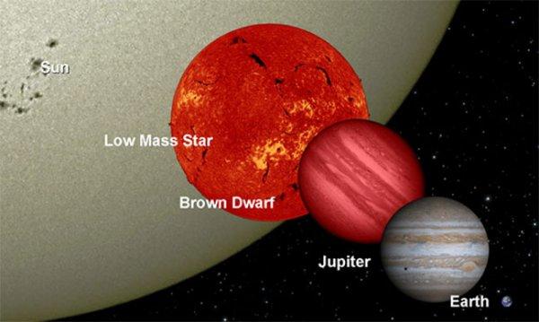 НАСА обнаружила ближайшую к нам звёздную систему